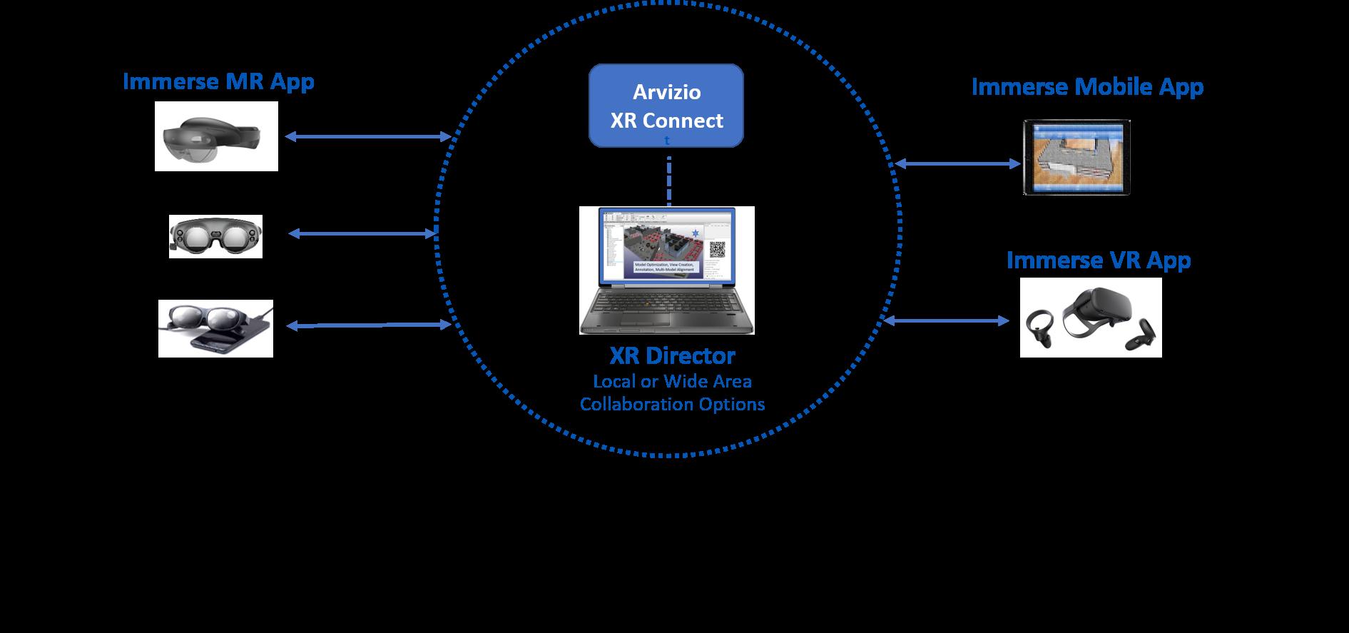 Arvizio XR Platform Architecture