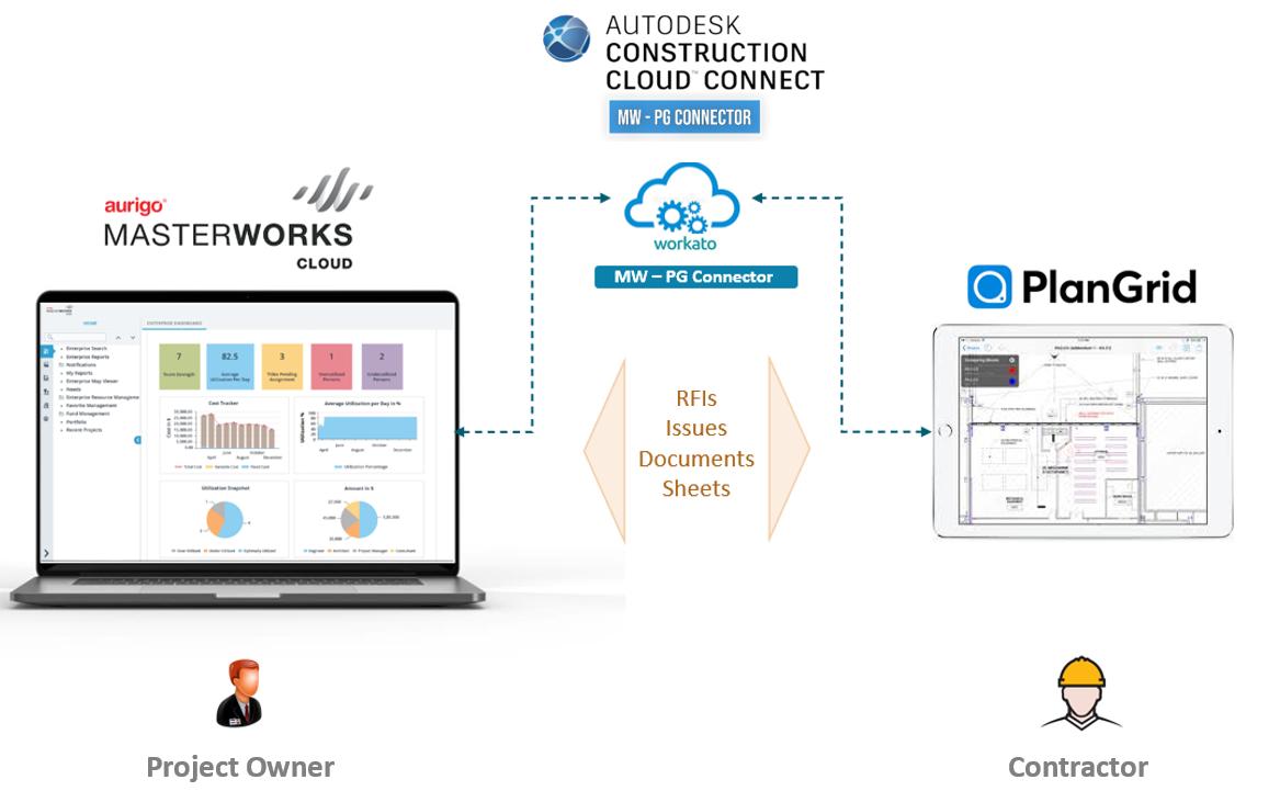 Masterworks connector to PlanGrid