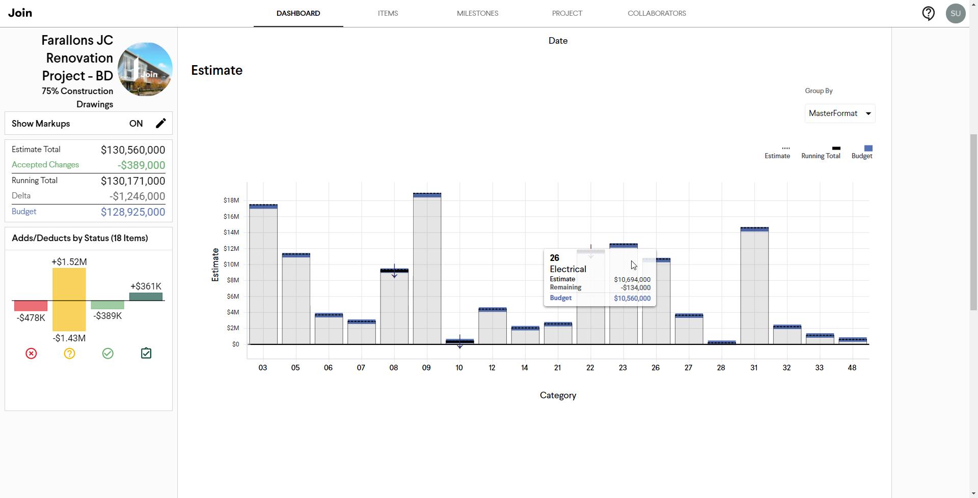 Join Dashboard Estimate Breakdwon by WBS