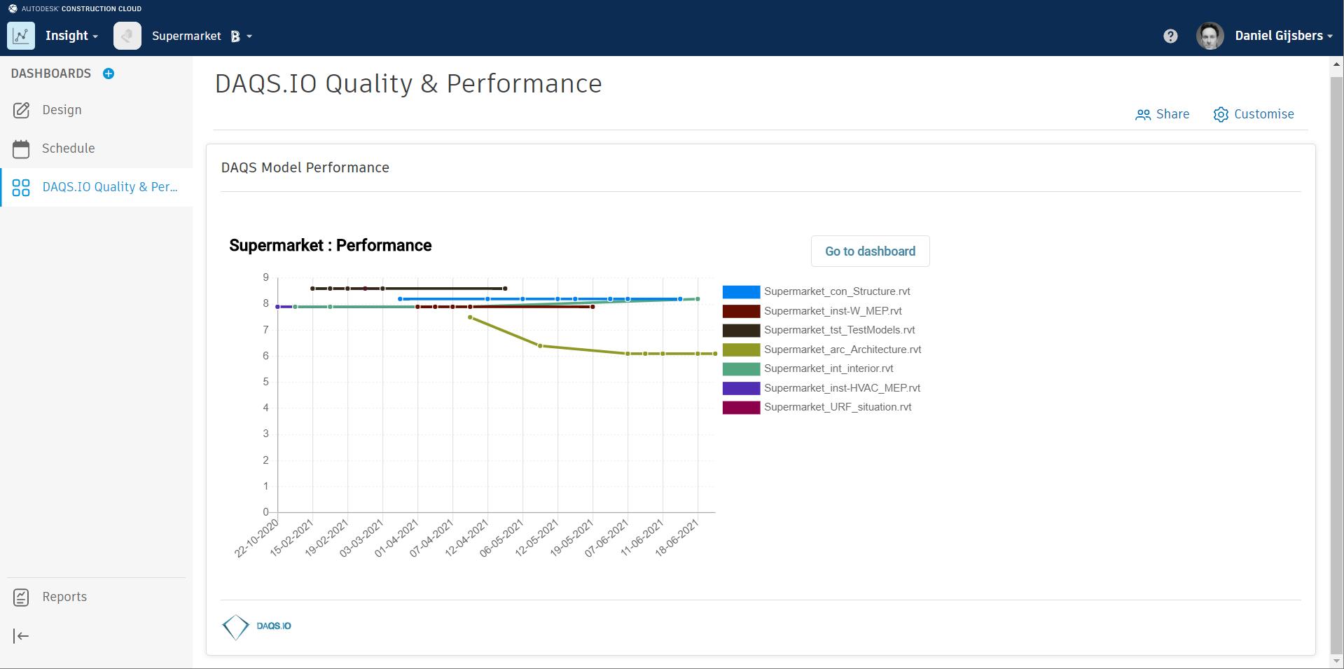 partnercards performance