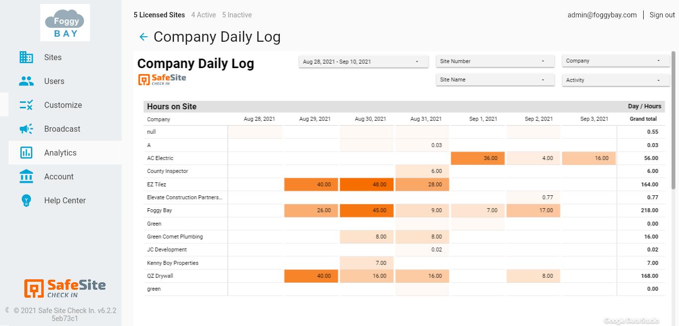Analytics Daily Log